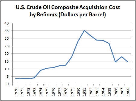 U.S. Crude Oil Composite Acquisition Cost by Refiners 1970-1988 (Dollars per Barrel)