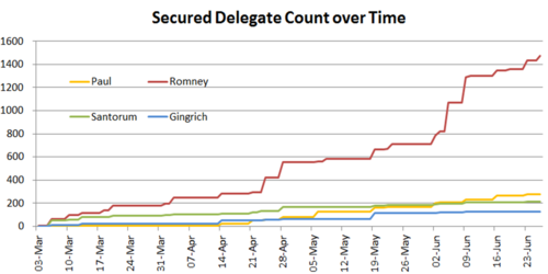 Republican Delegate Count Over Time.png