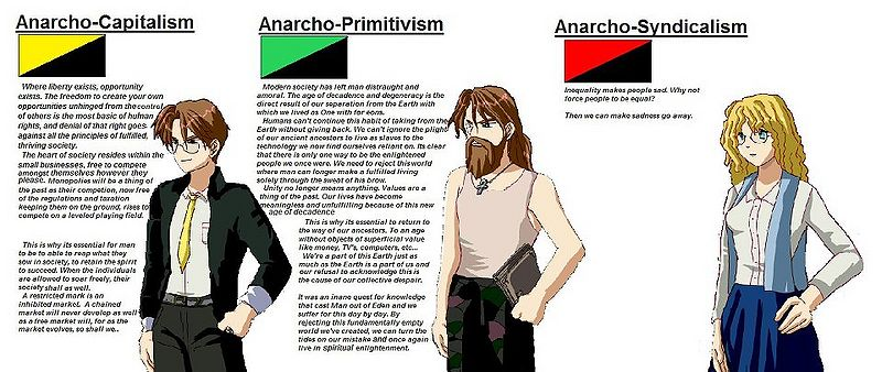 File:Three kinds of anarchism.jpg