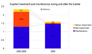 Capital investment and maintenance during and after the bubble.png