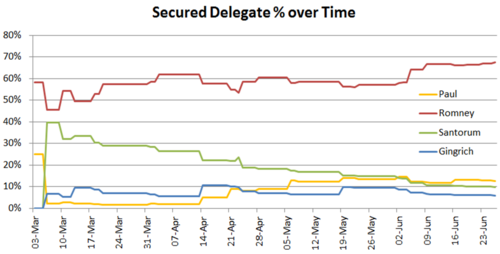 Republican Delegate Percentage.png