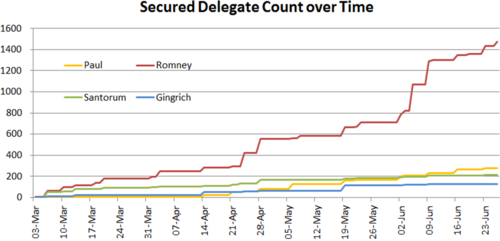Republican Delegate Count.png