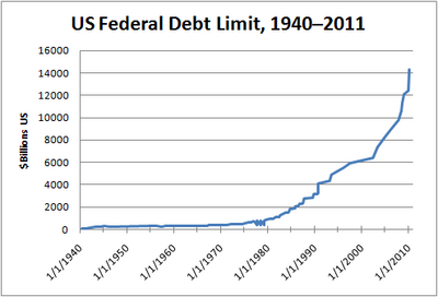 US debt limit, 1940–2011